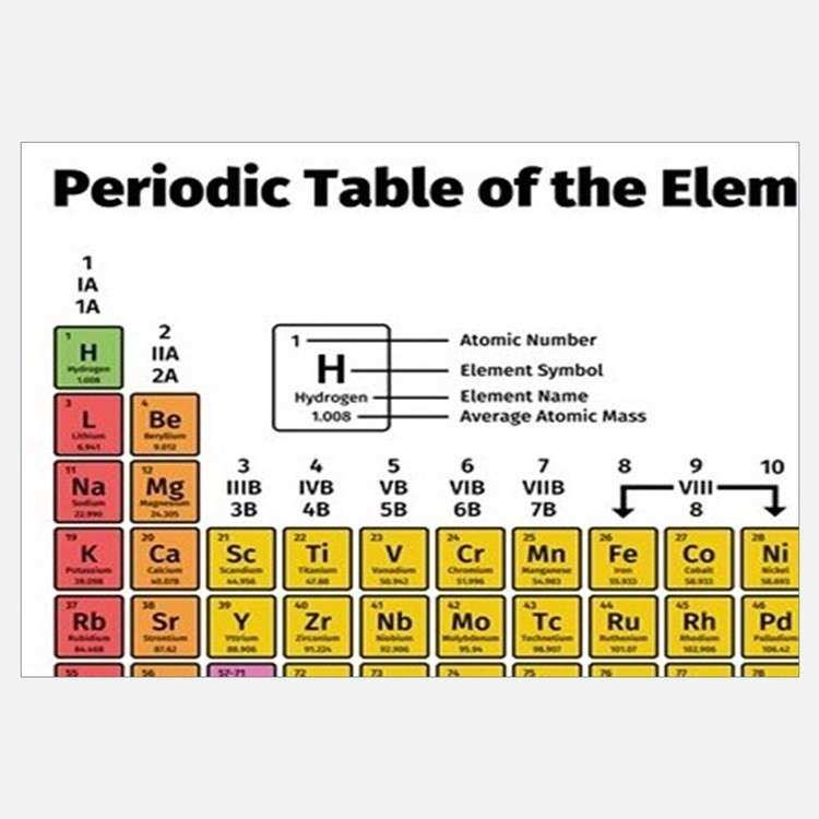 periodic table wall art fresh periodic table elements wall art