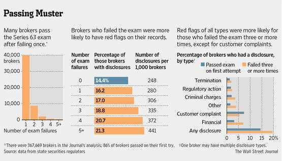 Stockbrokers Who Fail Test Have Checkered Records WSJ