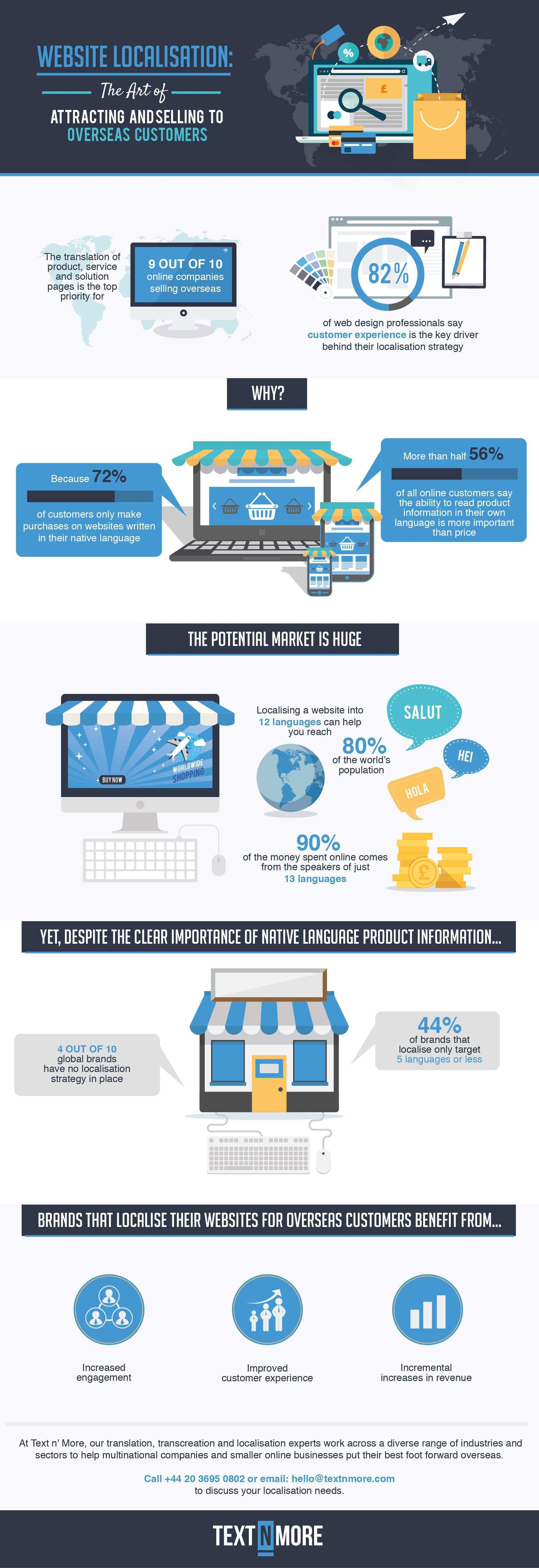 Website Localisation The Art of Attracting and Selling to Overseas