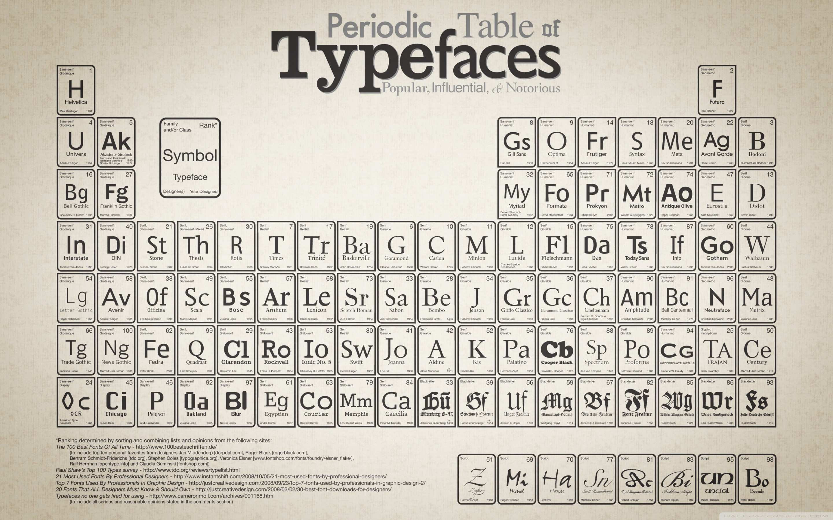 Periodic Table Wall Art Awesome Periodic Table Typefaces 4k Hd