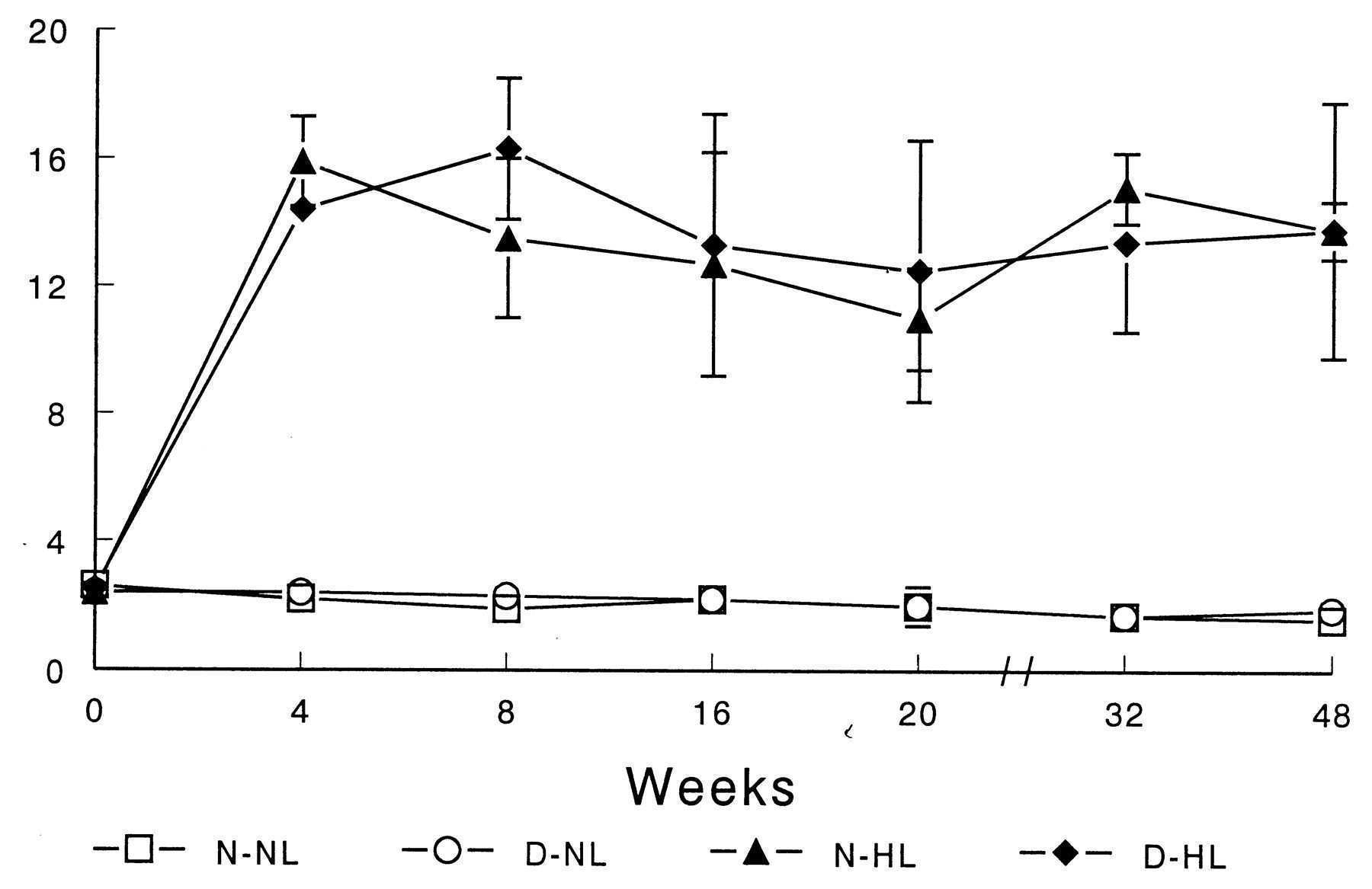 Diabetes Induced Accelerated Atherosclerosis in Swine