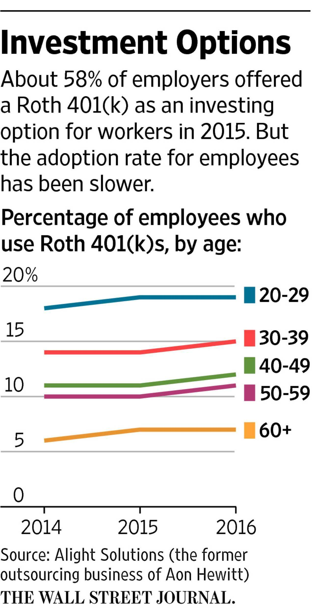 Roth vs Traditional 401 k Study Finds a Clear Winner WSJ