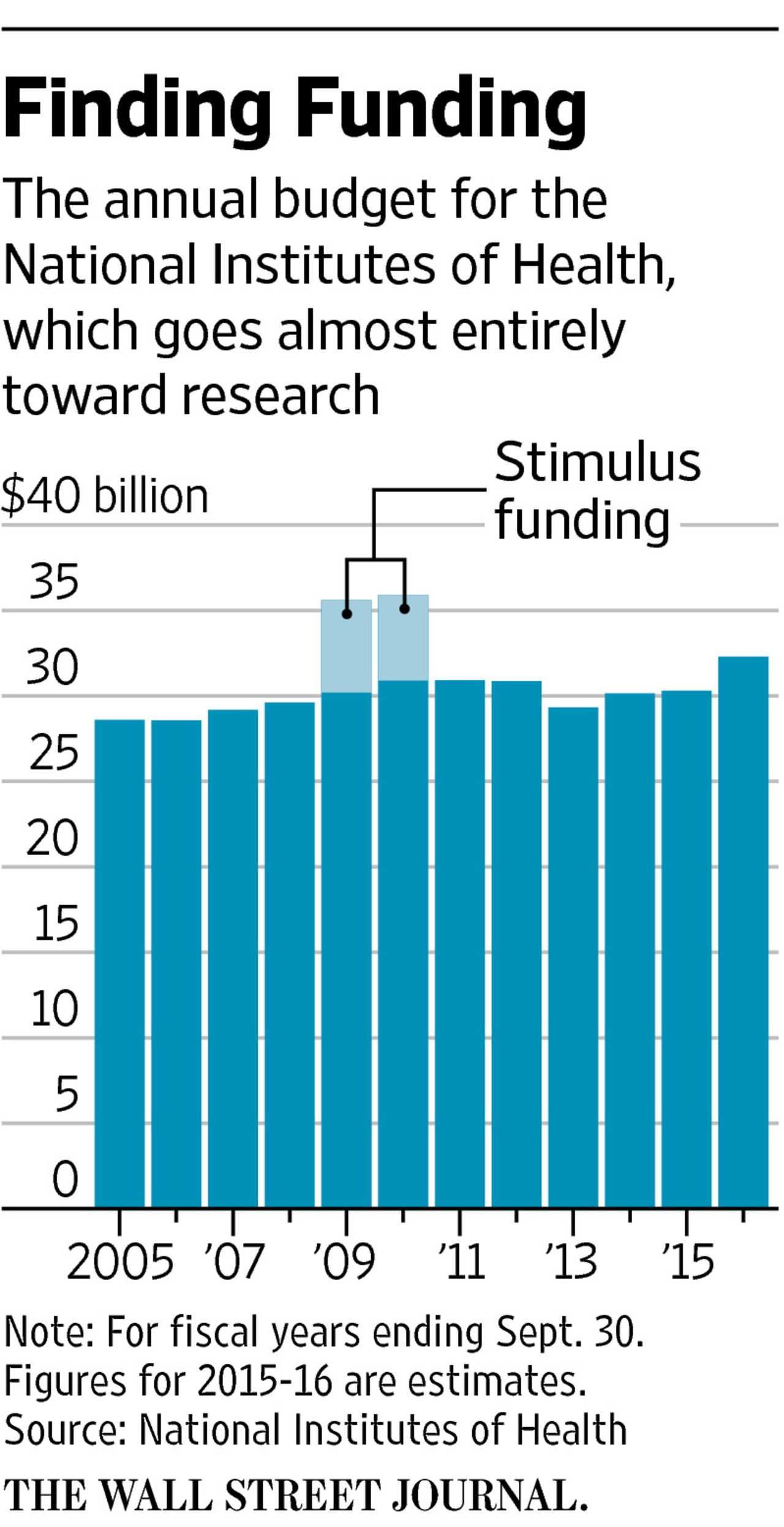 For the National Institutes of Health an Infusion of Cash WSJ